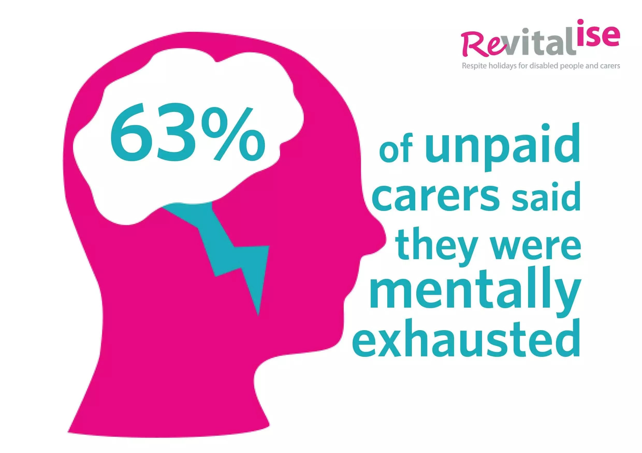 Image result for Exhausted Carers Pictures