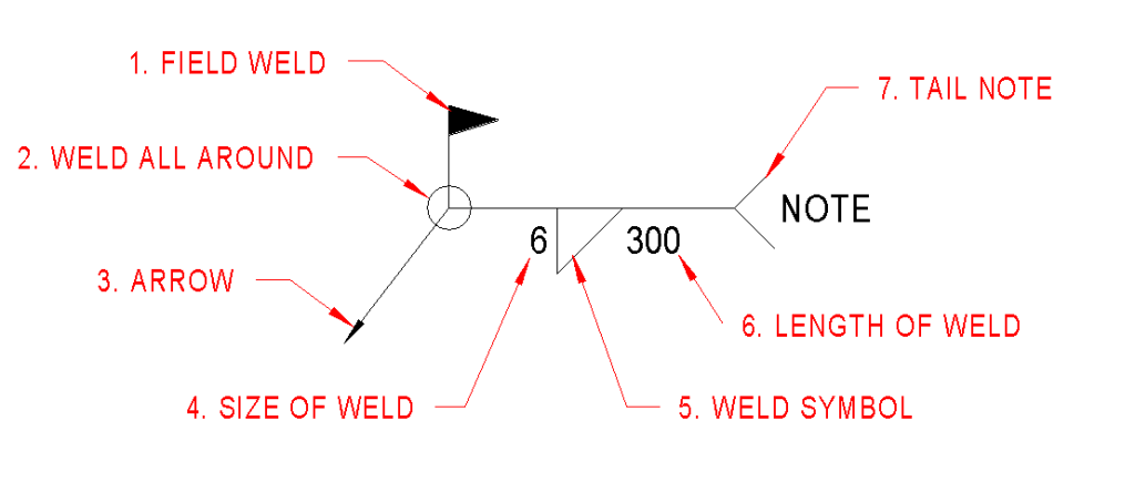 Weld symbol_breakdown