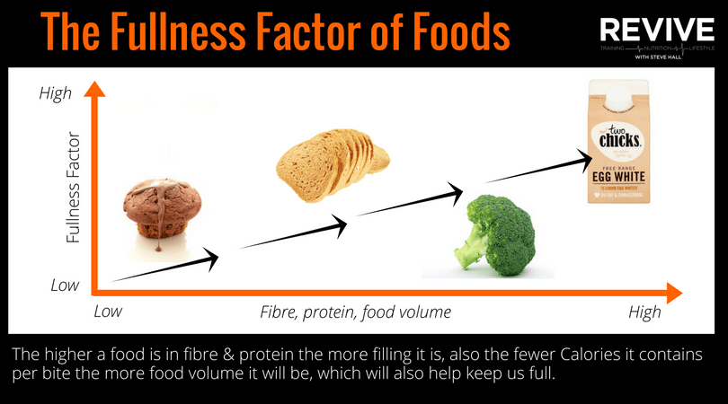 Low Calorie Satiating Foods