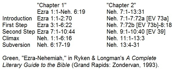 An Introduction to Ezra-Nehemiah
