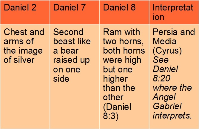 A Ram, Goat, and Little Horn (Daniel 8-9)