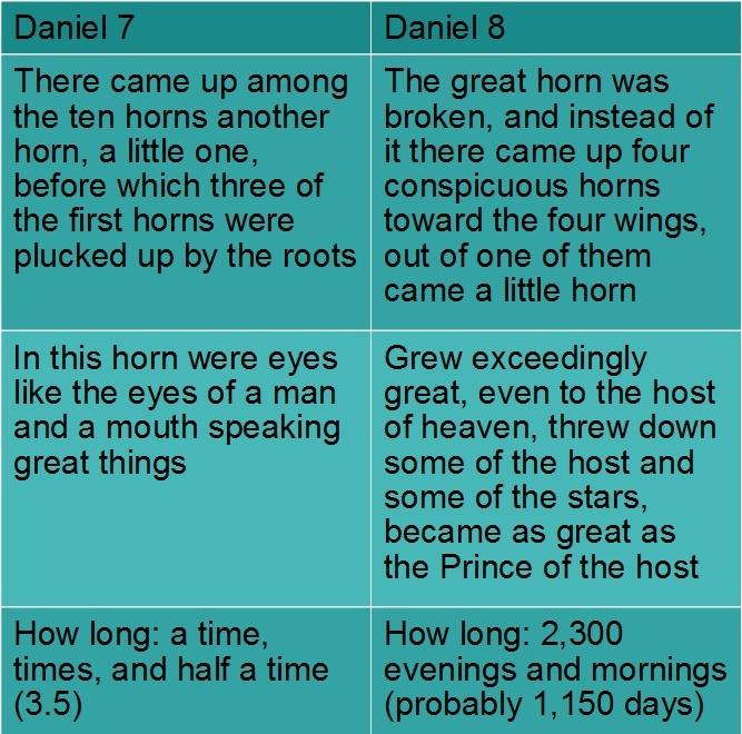 Comparing Little Horns in Daniel, Rev. Justin Lee Marple, Niagara Presbyterian Church