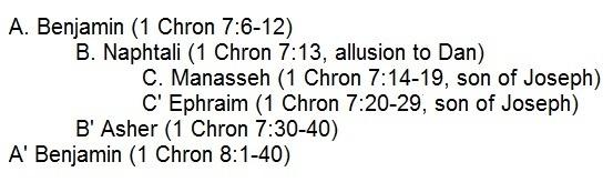 Chiasm of the Saulide Tribes in 1 Chronicles 7:6-8:40, Rev. Justin Lee Marple, Niagara Presbyterian Church