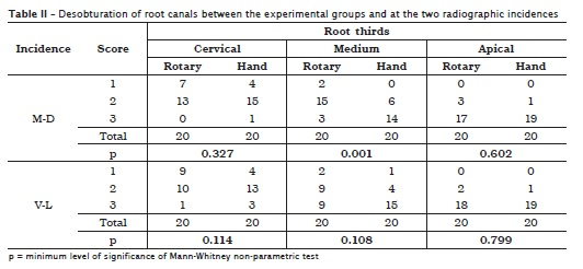 Evaluation of the effectiveness of manual and rotary
