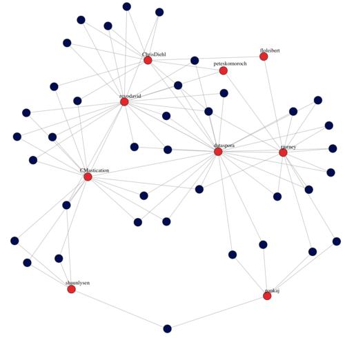 Social Network Analysis on demand (Revolutions)