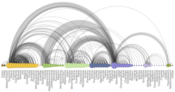 Visualizing networks in R: arc diagrams and hive plots