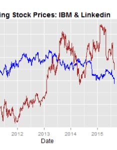 Ibm vs linkedin also plotting time series in  using yahoo finance data bloggers rh