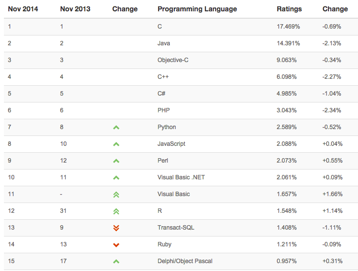 R leaps to #12 in Tiobe language popularity index