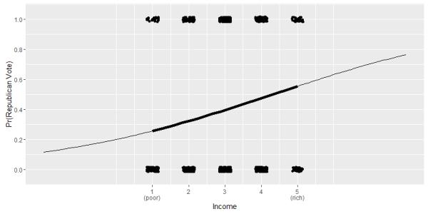 R, Stan and Bayesian Statistics (Revolutions)