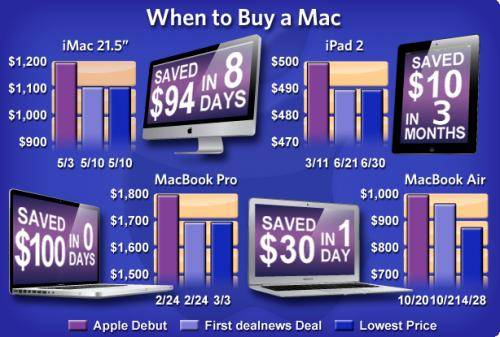 How To Know, What Is The Best Time To Buy An Apple Product