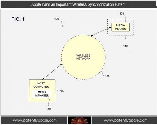Apple wireless sync
