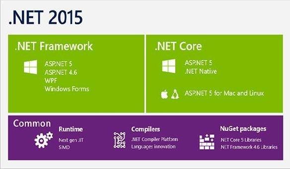 Core .net-2015