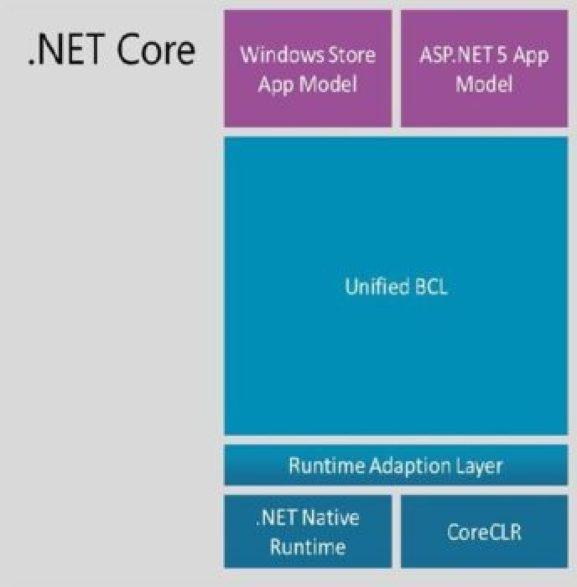 .Net Core Architecture