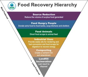 US EPA's Food Recovery Hierarchy Source: epa.gov
