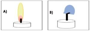 Figure 2. Représentation schématique de flammes de bougie observées par Carleton et Weinberg en vol parabolique : A) sous gravité normale, soit 1 g ; B) en micropesanteur, soit 0 g (1).