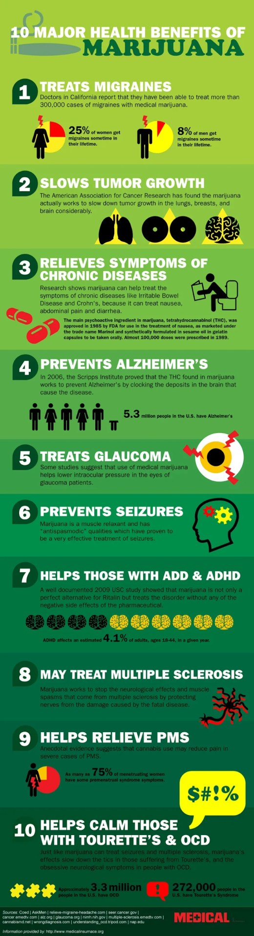 Medical Infographic - Health Benefits of Marijuana