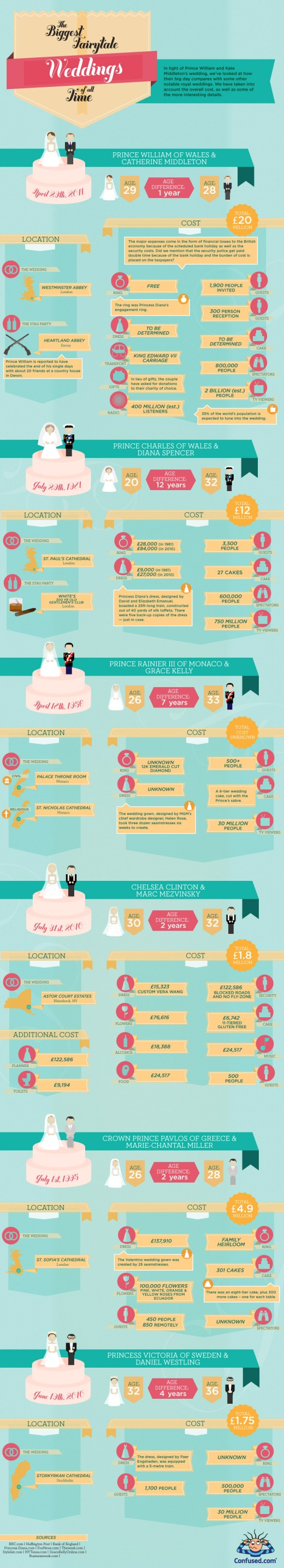 Biggest Fairytale Royal Weddings of All Time Infographics