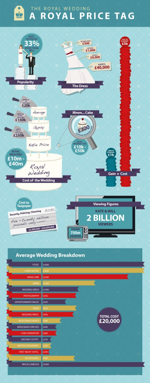 Royal Price Tag of a Royal Wedding Infographic