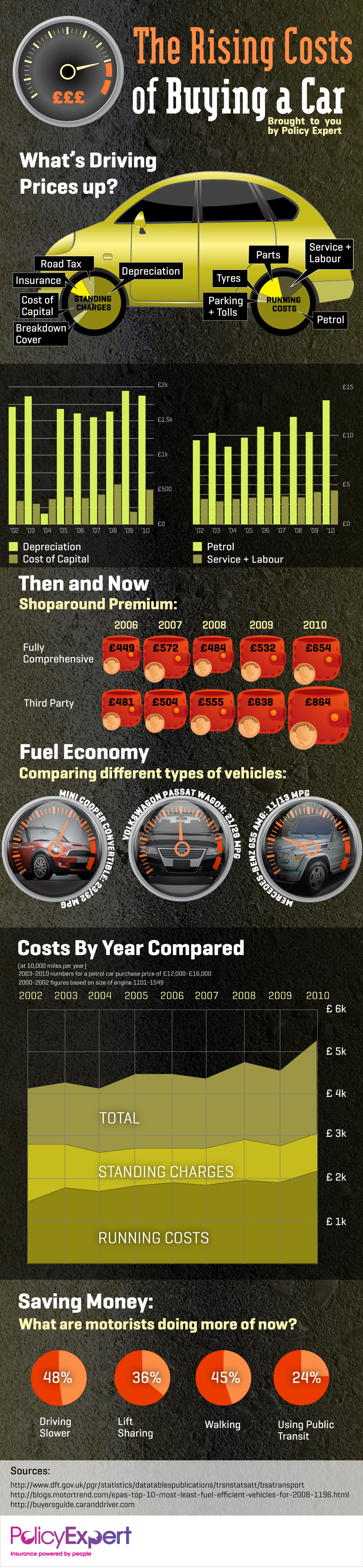 Rising Costs of Buying a Car Infographic