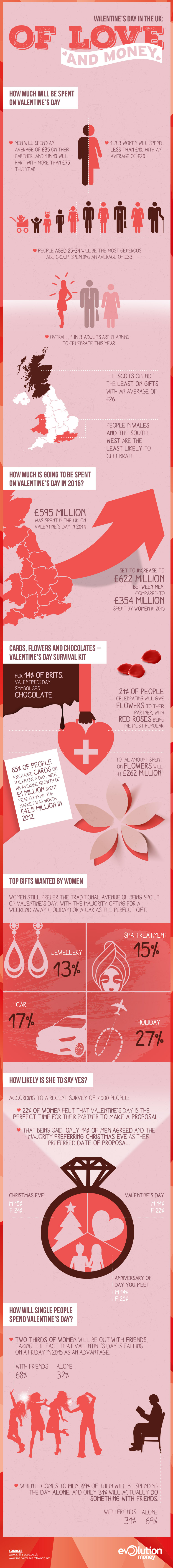 Evolution_Valentines_infographic