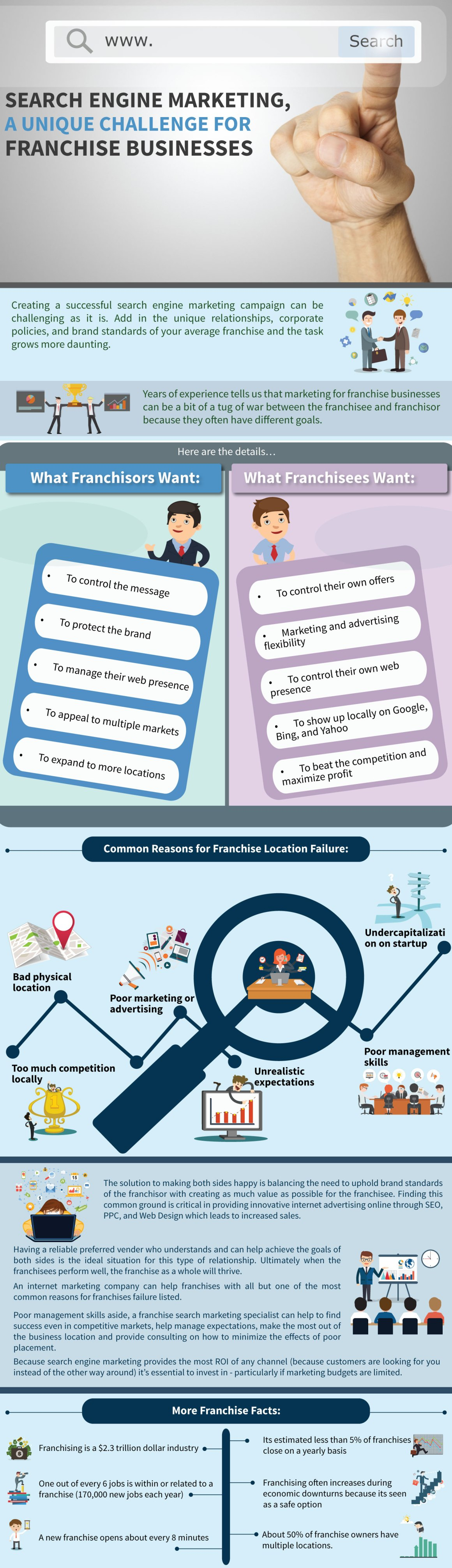 franchise-search-marketing-infographic