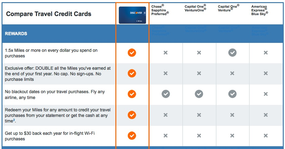 Discover Card Comparison CapitalOne Travel