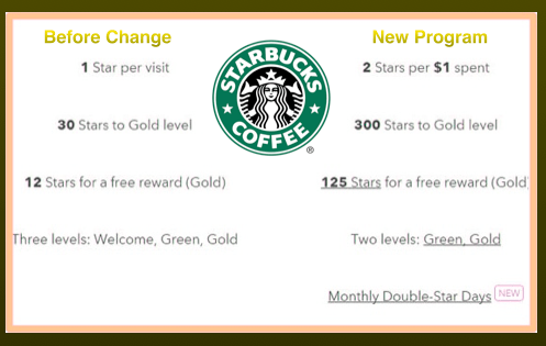 Starbucks_New_Rewards_Program_Compare