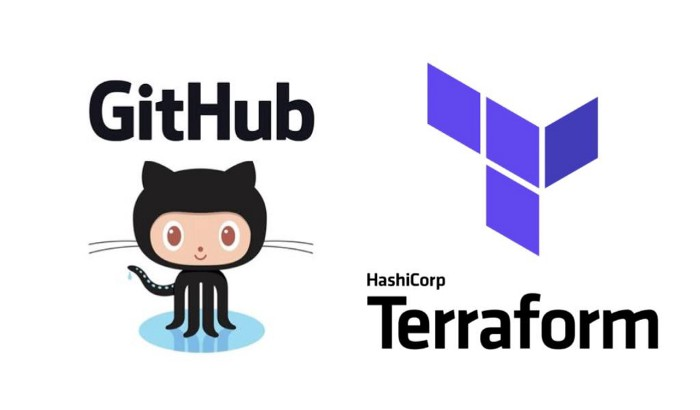 Automated Terraform Deployments to AWS with Github Actions