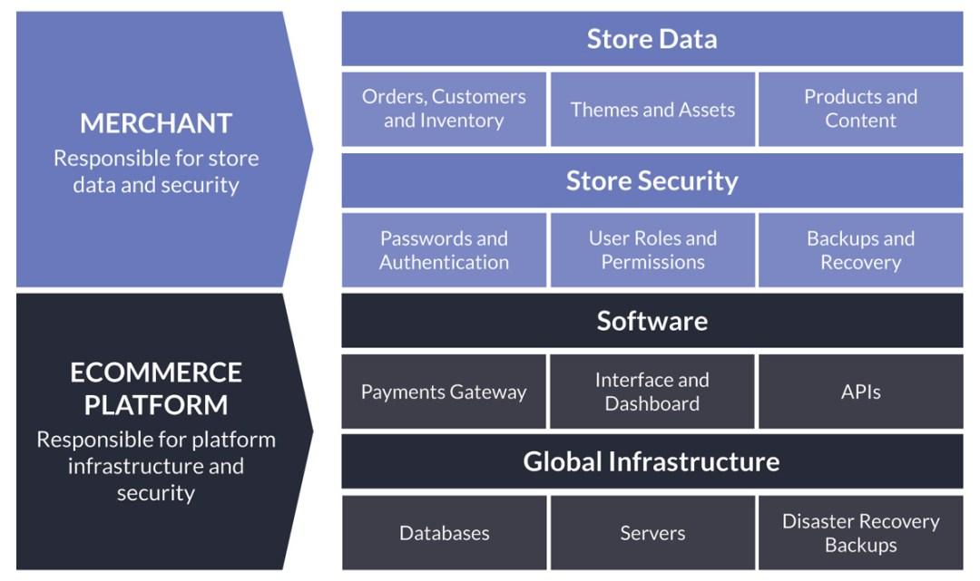 What does ecommerce platform backup