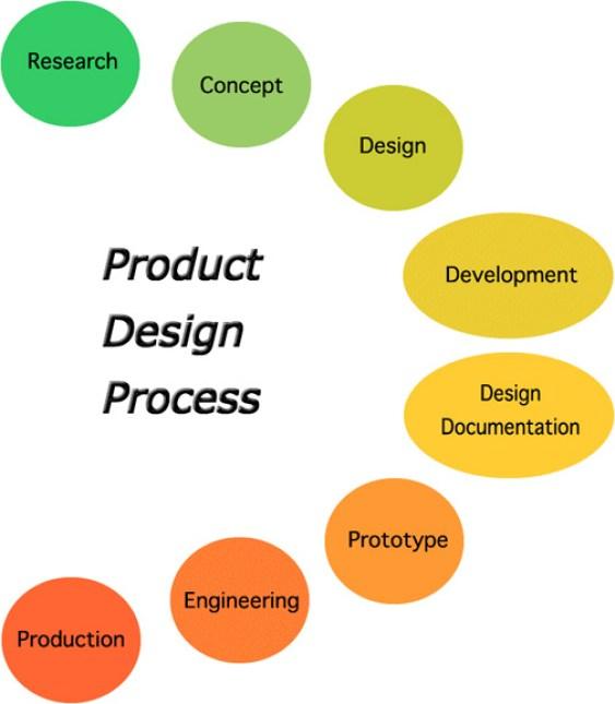 ProductProcess_costellodesign.com