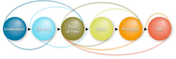 design-thinking_ayeletdesign.com
