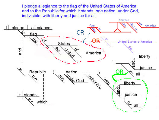 diagram prepositional phrases detroit ddec 2 wiring diagramming the pledge of allegiance by francis bellamy i http rexcurry net jpg