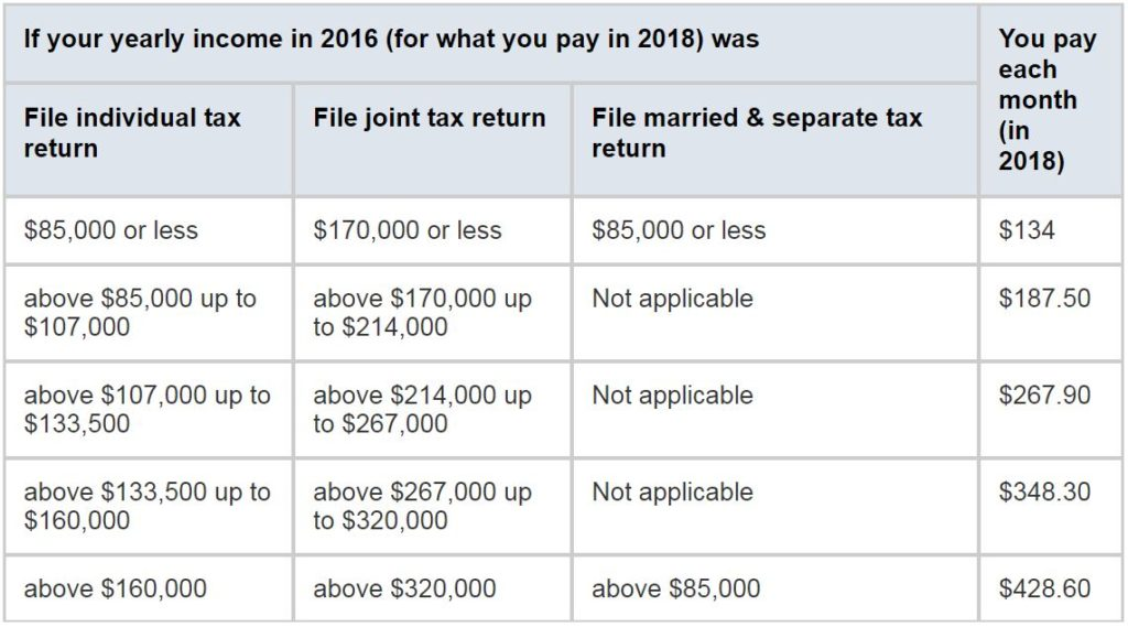 How do I get Medicare Part B and how much does it cost ...