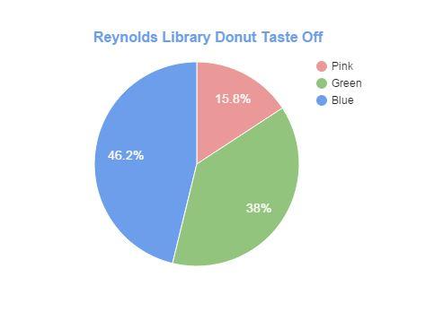 Donut Taste Off Results