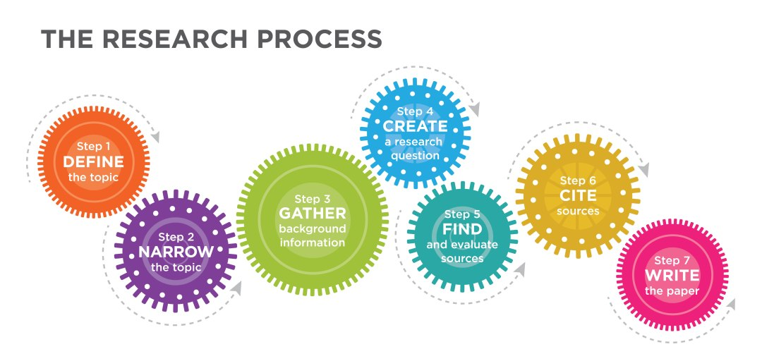 Research-process-graphic-final