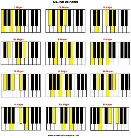 4 Reasons Why Piano Is The Best Instrument For Learning Music Theory