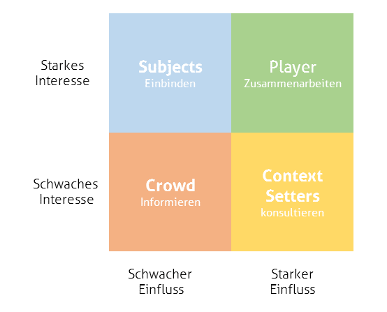 Power-Interest Matrix für die Einordnung von Stakeholdern
