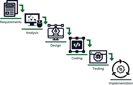 SDLC Waterfall Model: The 6 phases you need to know about