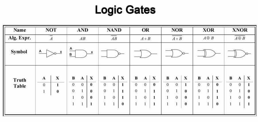 pengertian gerbang logika fungsi dan jenisnya