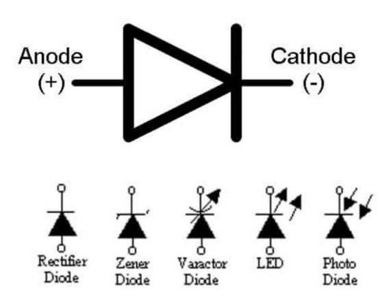 Lambang dioda