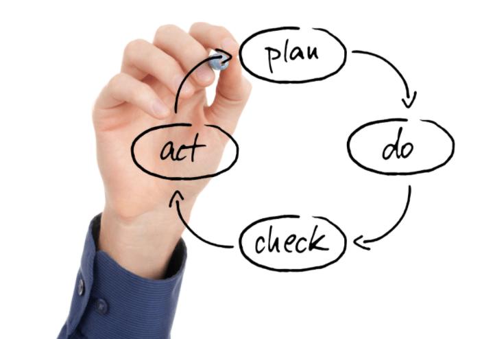 konsep pdca (Plan Do Check Act)