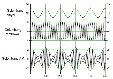 modulasi analog adalah