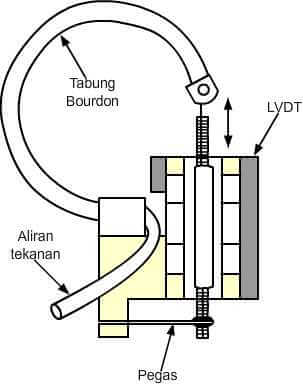 fungsi pressure gauge