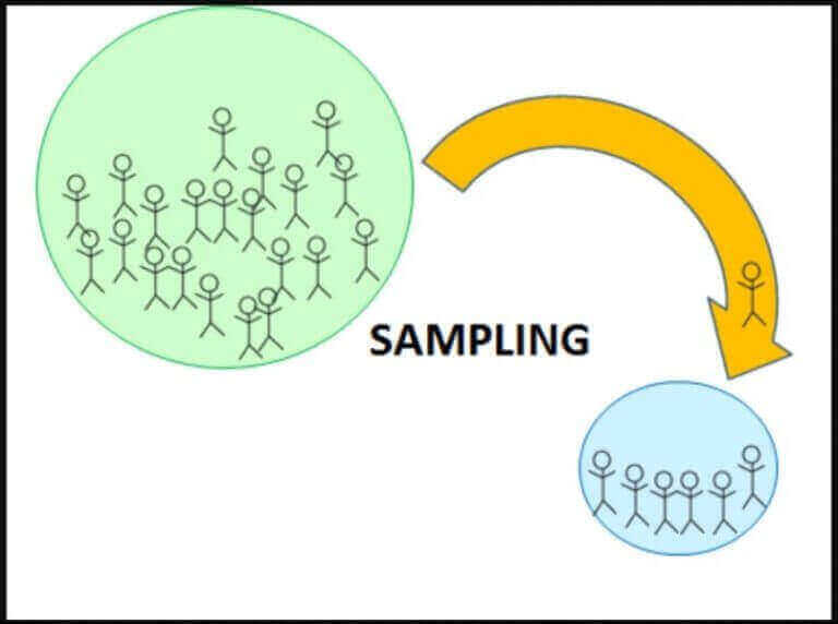 Langkah Dalam Teknik Pengambilan Sampel