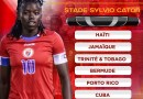 Coupe Caraïbe U-17 : Une vingtaine de grenadières affûtent leur crampons pour la phase finale