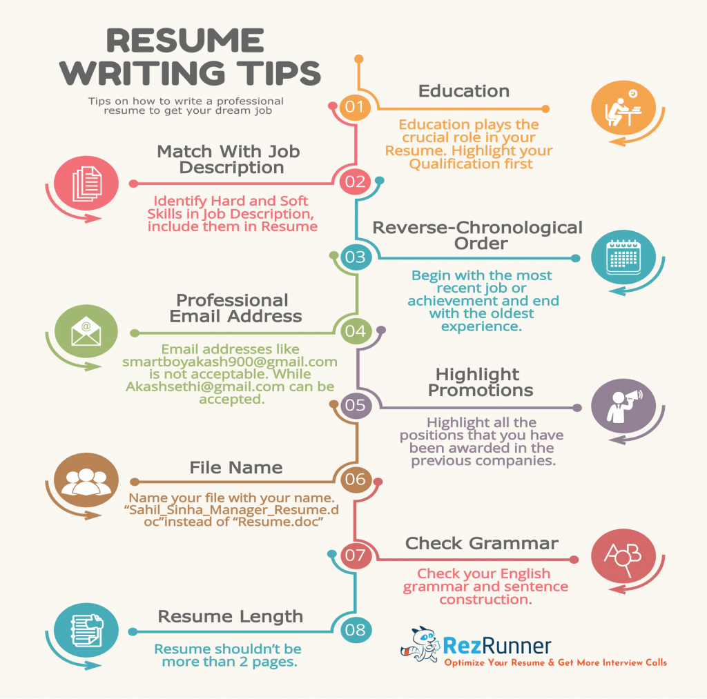 Resume Writing Tips How To Write A Perfect Resume A Complete Guide Rezrunner