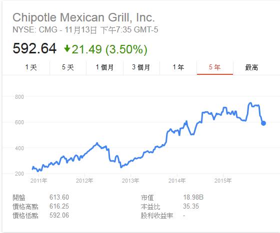 Chipotle 墨西哥燒烤快餐步步進逼