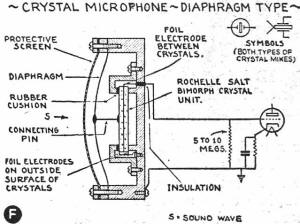 Microphones Explained for Beginners, August 1938 Radio