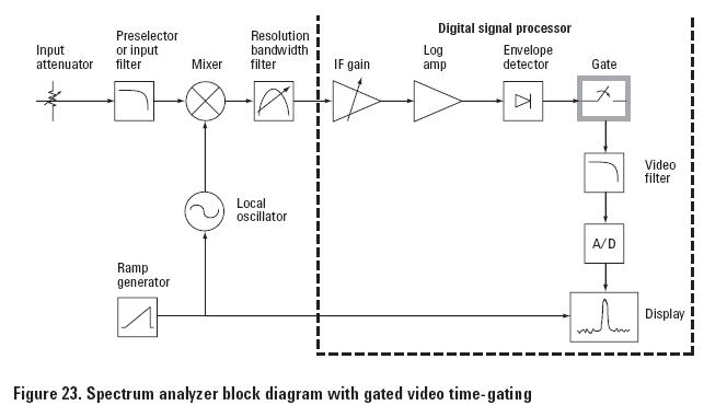 Agilent Technologies 8 Hints For Spectrum Analysis