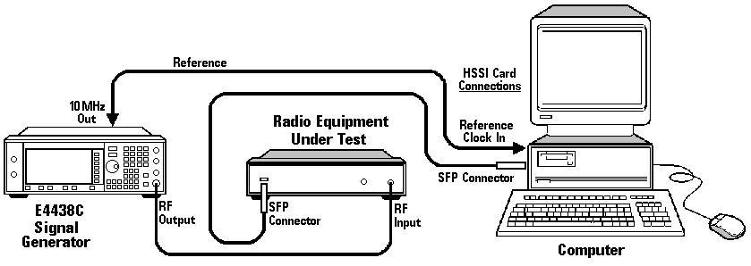 Example Measurement Uplink BLER